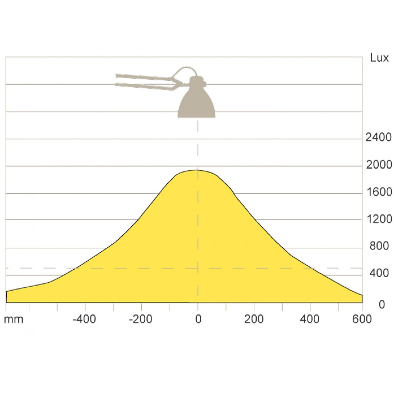L-1 LED Task Light Curve